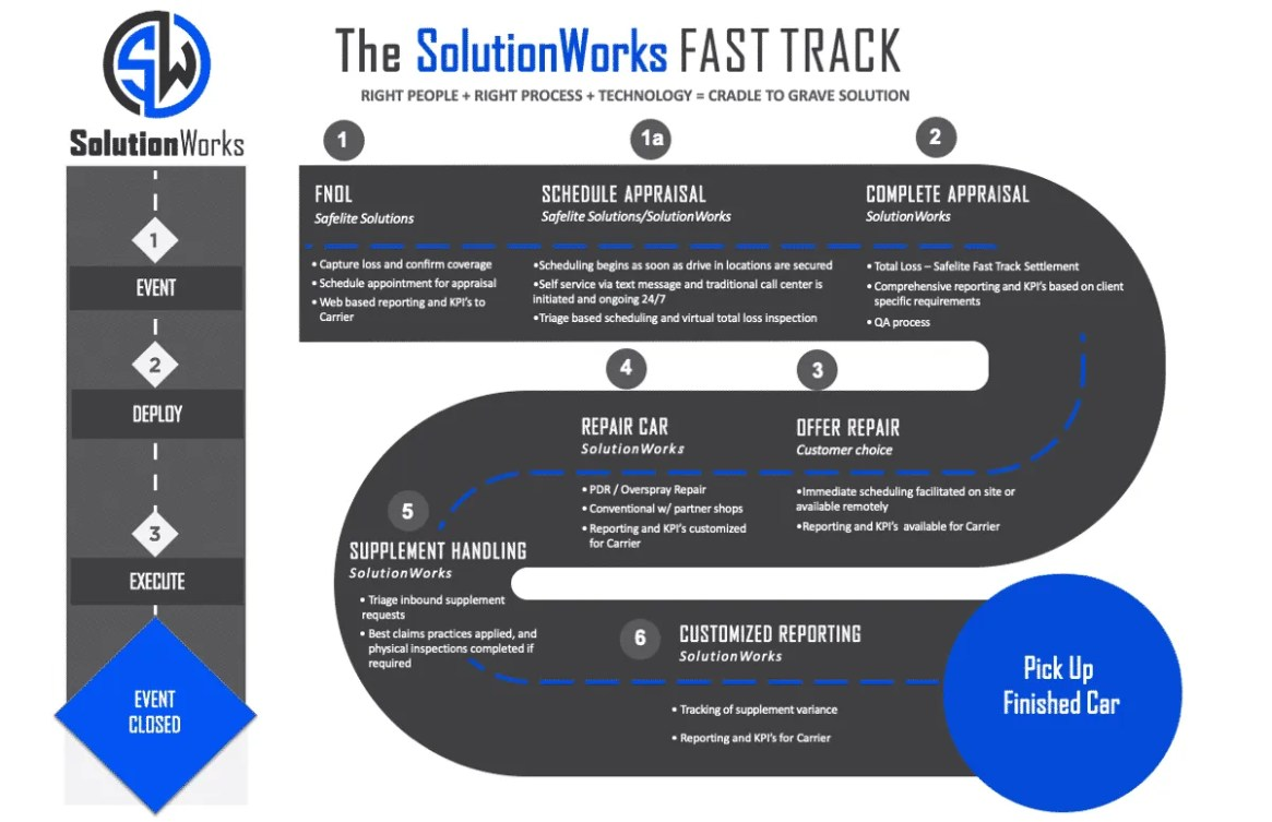 SolutionWorks Claims Fast Track