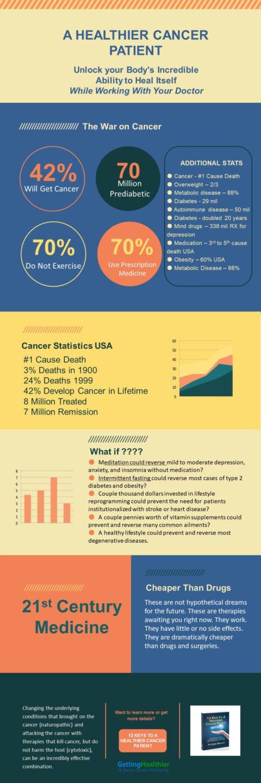 War on Cancer Failure