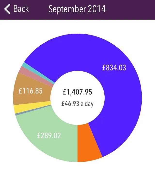 September spending graph