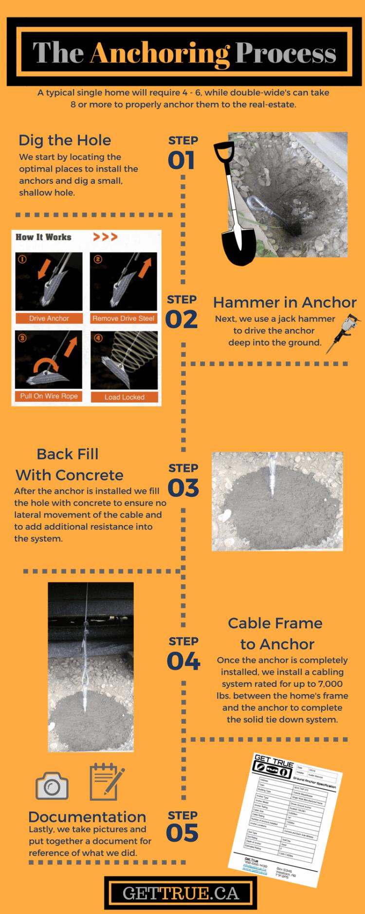 Mobile Home Anchor Process