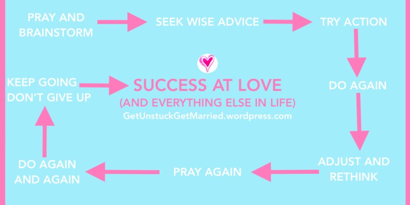 Christian Singleness Success at love