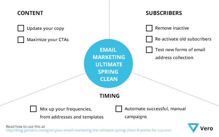 email-marketing-ultimate-spring-clean