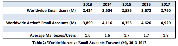 email-usage-1