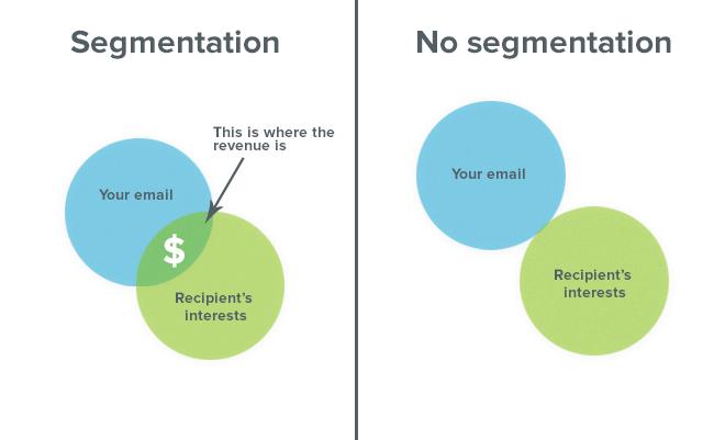 Email segmentation vs no segmentation