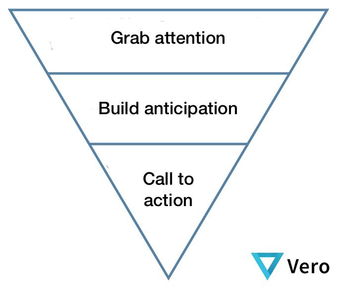 Inverted Pyramid Method
