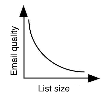list size vs email quality