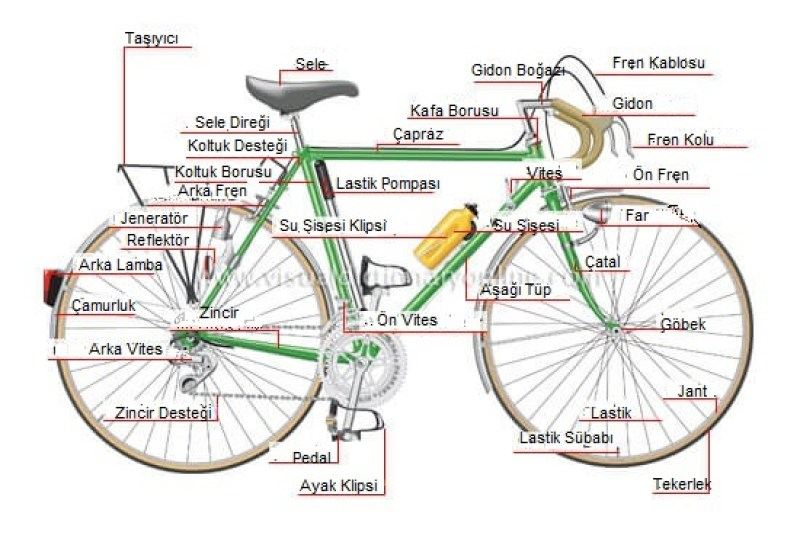 bisiklet ve parçaları