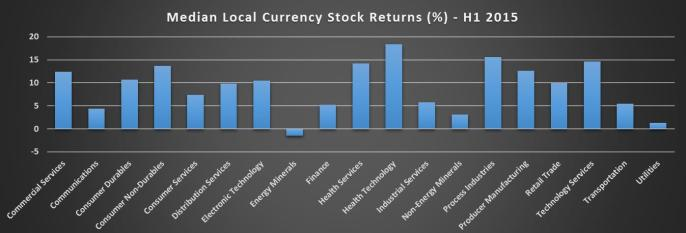 Median Local Currency Returns