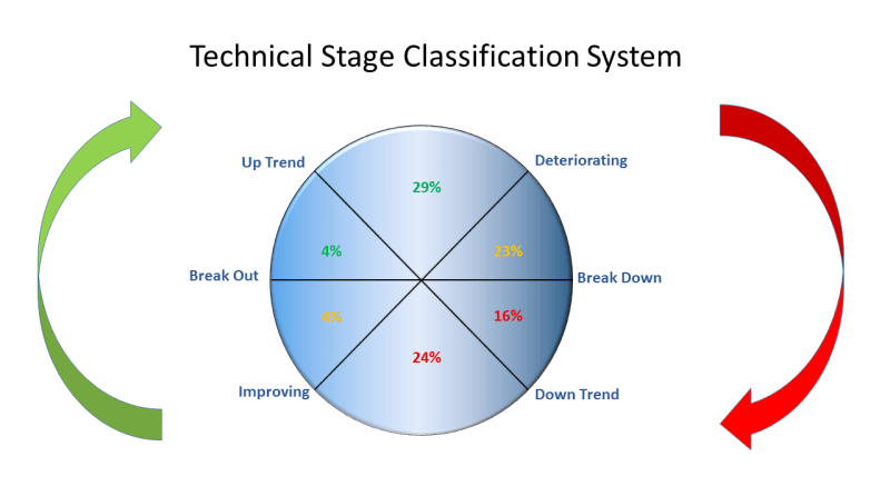 Technical Stage Graph