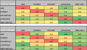 commodity correlations