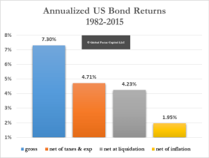 Real Bond Returns