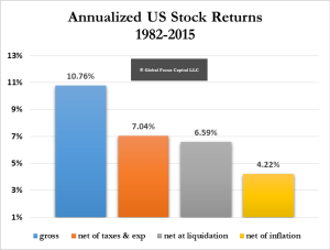 Real Stock Returns