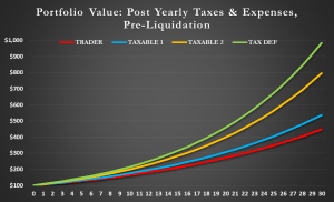 Value of $ After Tax