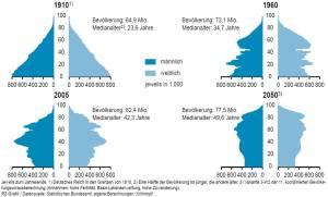 Bevölkerungsentwicklung bis 2050
