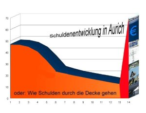 Grafik Schuldenentwicklung