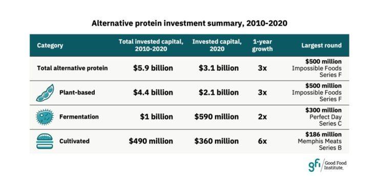 2020 alt protein investment summary graph