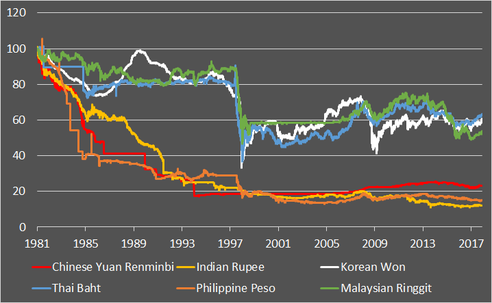 Currencies for the long run, part 3: Asia ex-Japan
