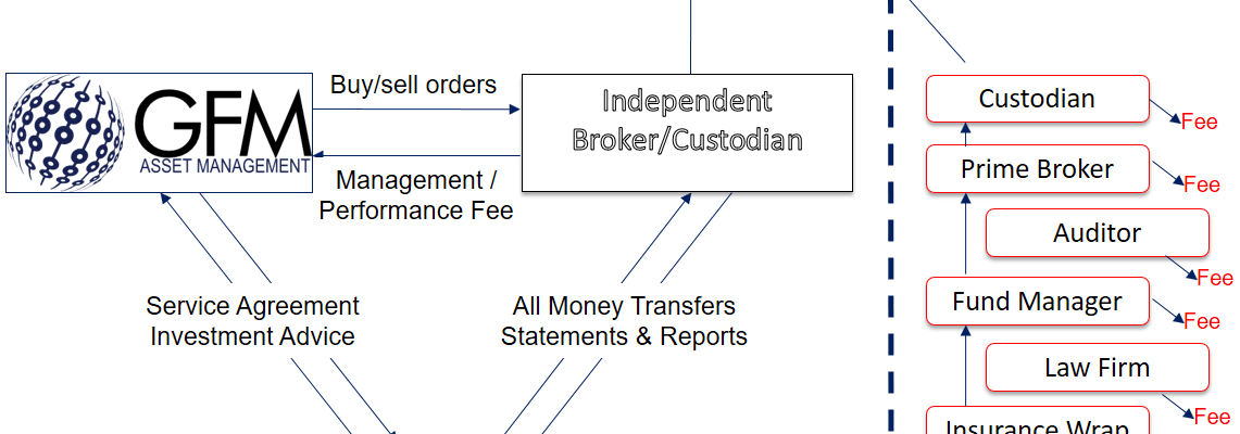 how it works: the fee-only triangle relationship
