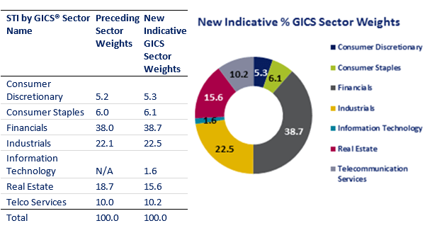STI sector weightings after adding the first tech company in the Straits Times Index in 2018