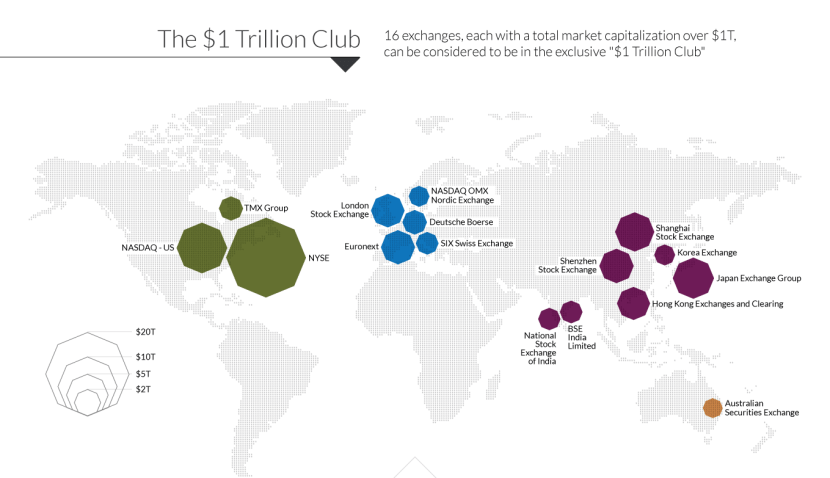 Map of world's largest stock exchanges over US$1 trillion