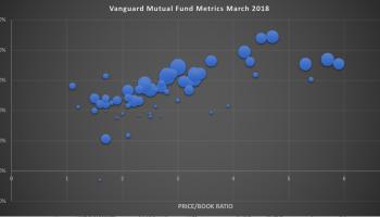 List of Oldest Mutual Funds | GFM Asset Management