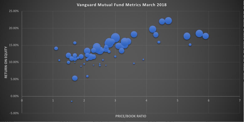 Top Vanguard Mutual Funds for Enhanced Asset Allocation   GFM Asset