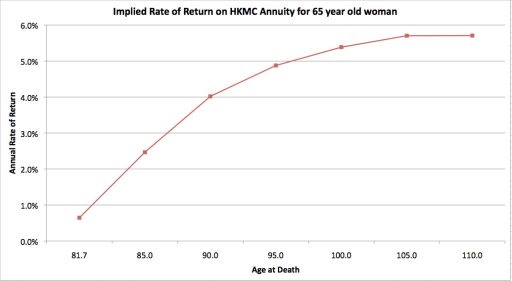 HKMC Annuity Rate of Return for 65 year old woman