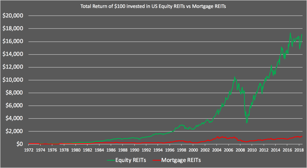 US Equity REITs vs Mortgage REITs - owners made 13x as much as lenders