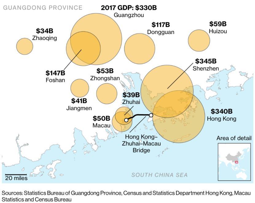 Greater Bay Area GDP of Hong Kong + Shenzhen + Guangzhou over $ 1 trillion