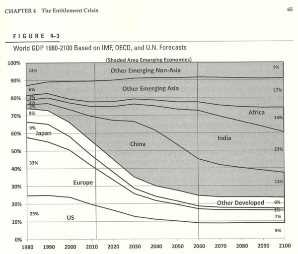 World GDP by year, from mostly US and Europe to mostly China and India