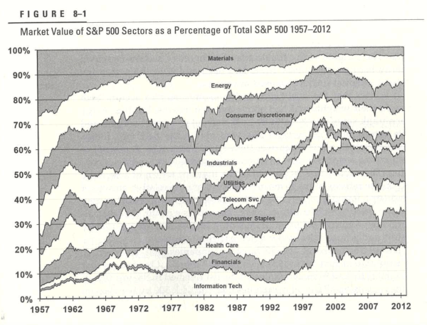 Sector shifts: stocks used to be mostly industrial, now mostly tech and financial