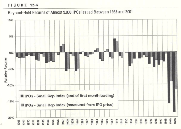 IPOs have been a terrible investment on average