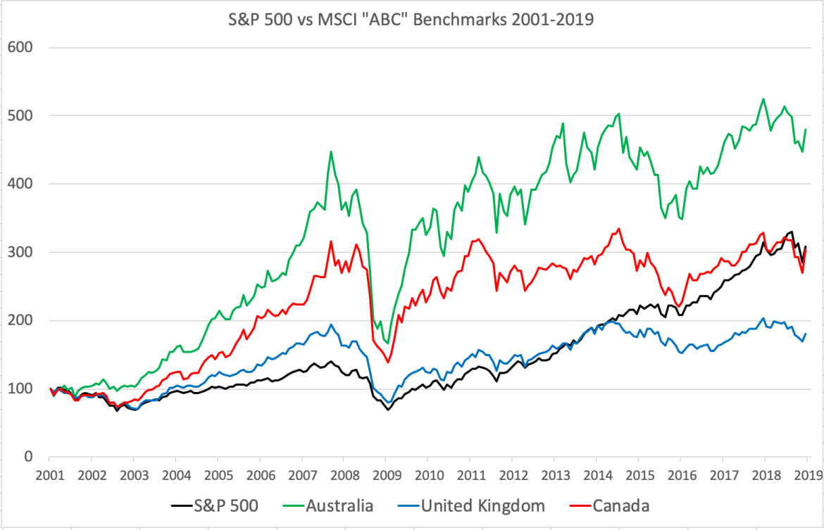 Australian stocks outperformed US stocks