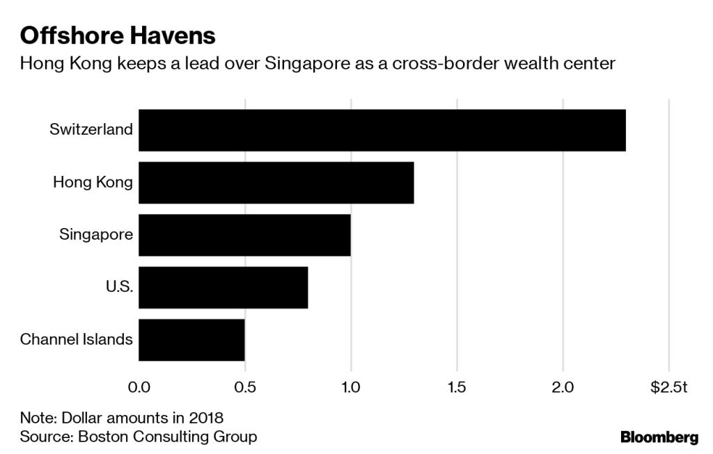 Top financial centers: Switzerland vs Hong Kong vs Singapore vs US