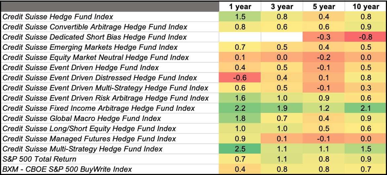 Hedge Fund Index Sharpe Ratios