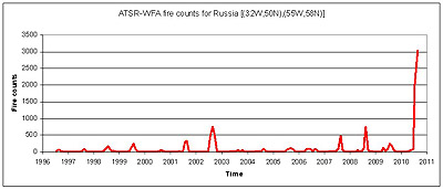 Moscow fires