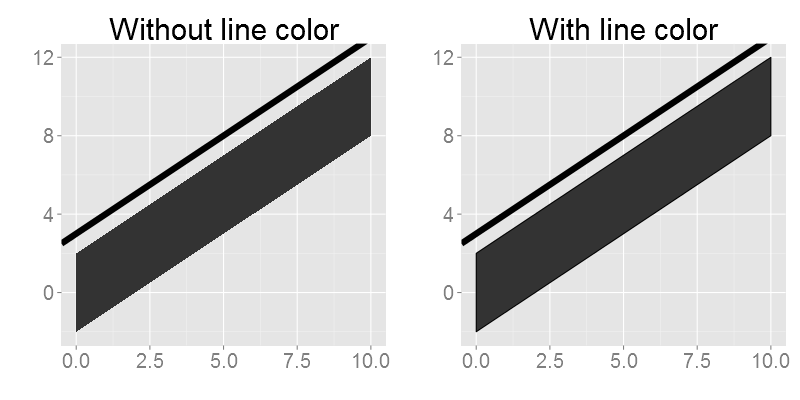 Two ggplot images with and without line colors. Note that the one to the right is properly anti-aliased.