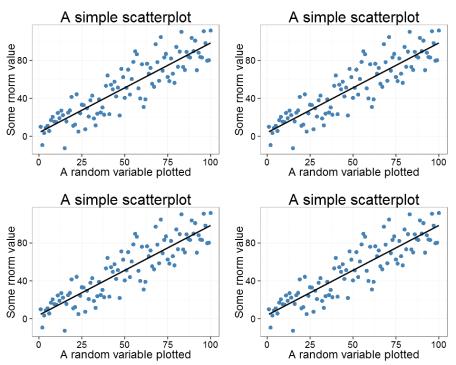 The ggplot as a 2x2 plot