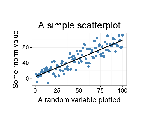 A ggplot with the point sizQe set to 36