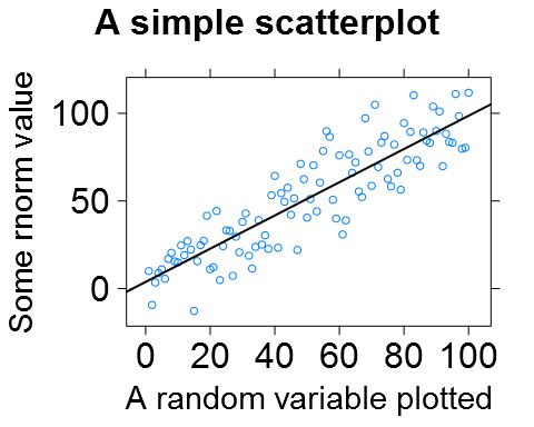 A lattice plot with the point size set to 12