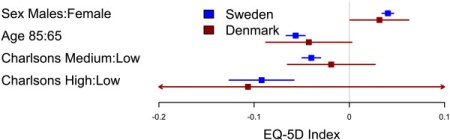 Comparison of factors influencing EQ-5D index between Swedish and Danish patients. Forest plot with 95% confidence intervals for the estimates of EQ-5D index one year after THR for gender (reference=female), age 85 years (reference=65 years), and medium or high Charlson (reference=low Charlson) for Swedish (blue) and Danish (red) patients. Gordon et al. BMC Musculoskeletal Disorders 2013 14:316   doi:10.1186/1471-2474-14-316