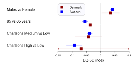 A forestplot that compares Swedish and Danish EQ-5D outcome predictors