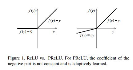 A schematic of the PReLU. The PReLU has the same schematic with the only difference being the α being a constant. Curtesy PReLU article.