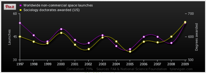 Correlation of Worldwide non-commercial space launches correlates with Sociology doctorates awarded (US)