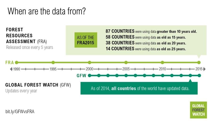 http:https://i2.wp.com/gfw.blog.s3.amazonaws.com/2016/08/GFW_vs_FAO_graphics_final-04.jpg?w=900&ssl=1