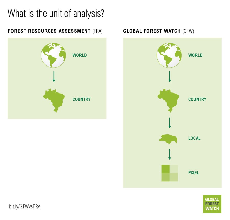 http:https://i2.wp.com/gfw.blog.s3.amazonaws.com/2016/08/GFW_vs_FAO_graphics_final-05.jpg?w=900&ssl=1