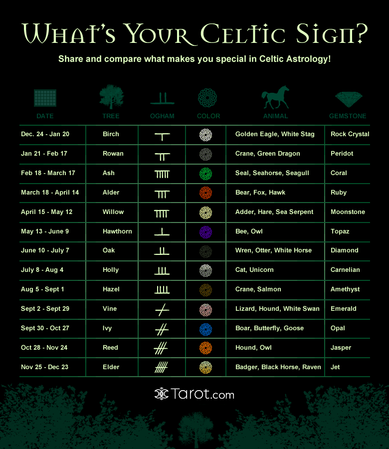 https://i2.wp.com/gfx.tarot.com/images/feeds/infographics/celtic-780x930.png