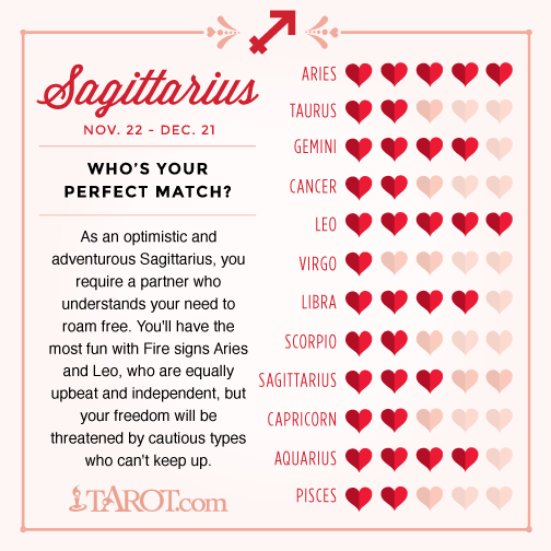 Love Compatibility for Your Zodiac Sign – Witches Of The Craft®