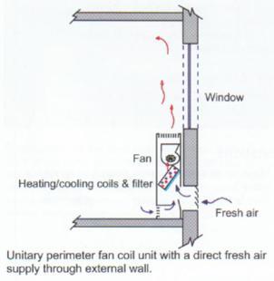 Μικτό σύστημα μηχανικού και φυσικού κλιματισμού σε κτίρια γραφείων - Μονάδα fan coil στην οποία εισέρχεται φυσικός αέρας