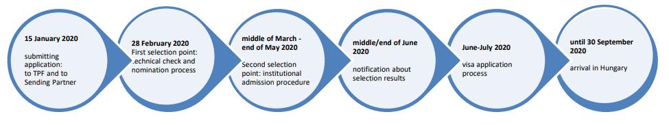 مراحل التقديم على المنحة الهنغارية
